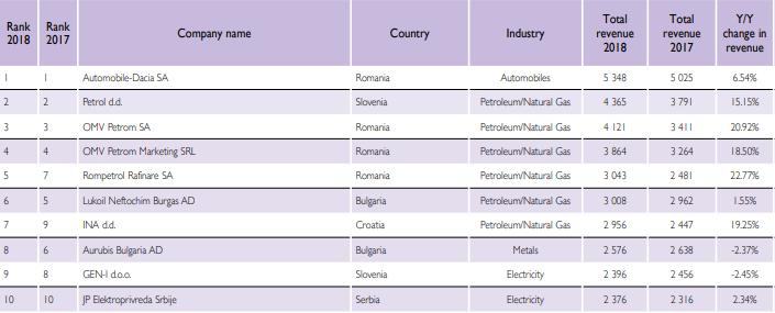 top-100-companii-SEE